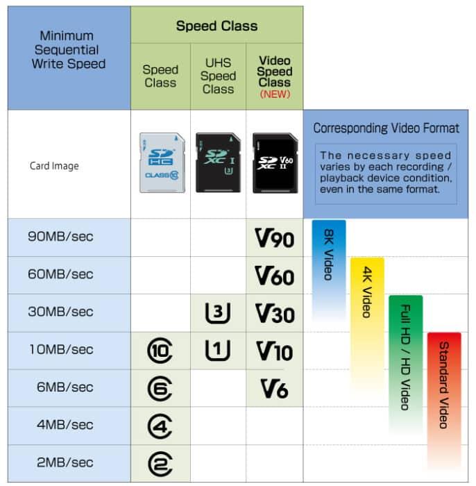 comment choisir la classe de sa carte sd